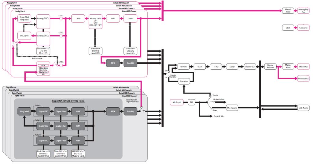 Uno schema della struttura di JD-XA, il cui signal flow si suddivide nella duplice architettura analogica e digitale