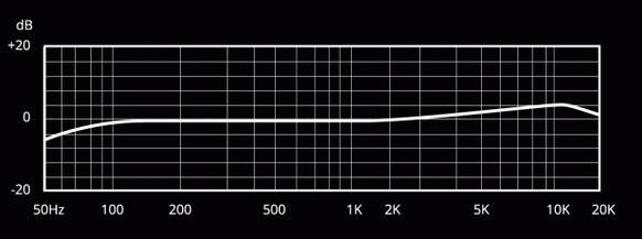 Risposta in frequenza molto lineare con un enfasi da 3,5 a 12 kHz