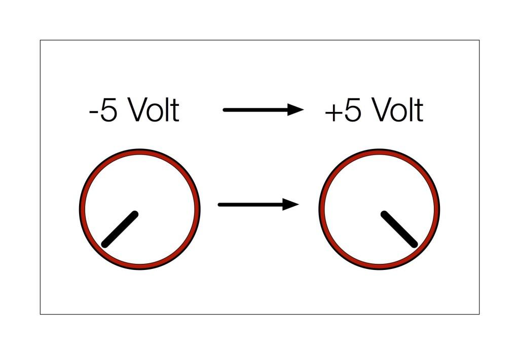 I segnali di corrente che controllano le modulazioni possono variare da -5 V a +5 V