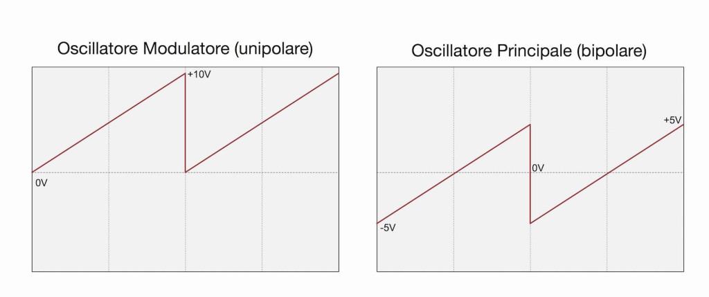 Il grafico mostra la differenza di fase tra l'oscillatore modulatore unipolare e l'oscillatore principale bipolare