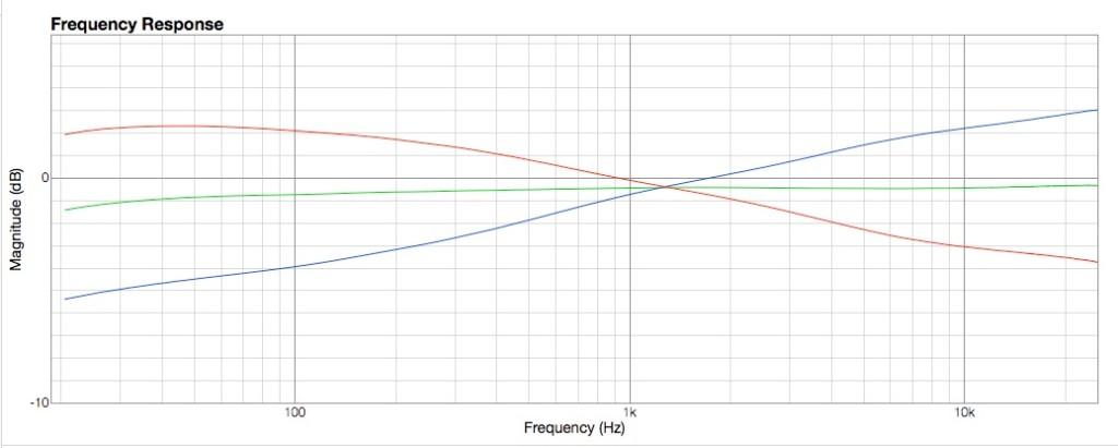 6.La curva di Linear Tilt