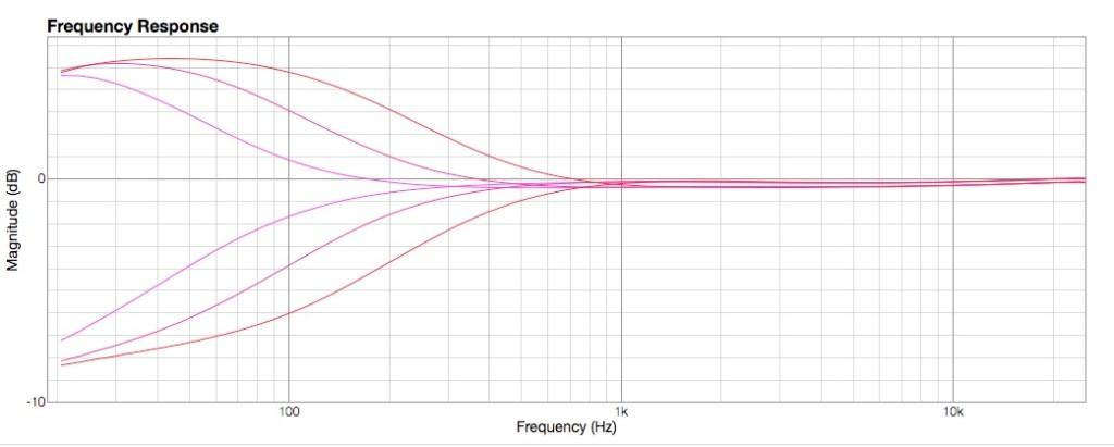 7.Curve Low Freq