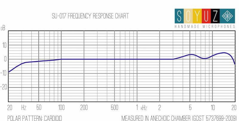 Il grafico della risposta in frequenza risultato dei rilevamenti eseguiti da Soyuz in camera anecoica