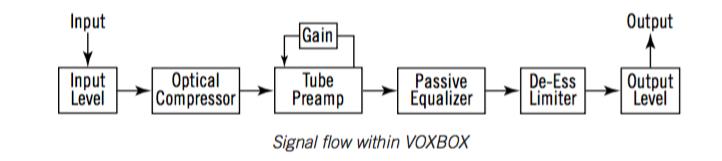 Il percorso che il segnale audio attraversa all'interno di VoxBox