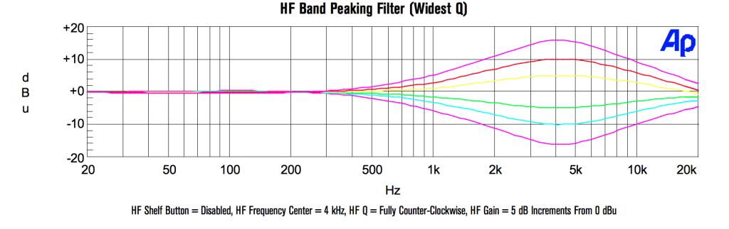 Curva di high shelf a 6 dB per ottava