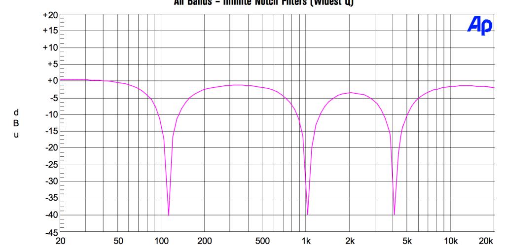 Il grafico mostra il comportmento della funzione infinite notch