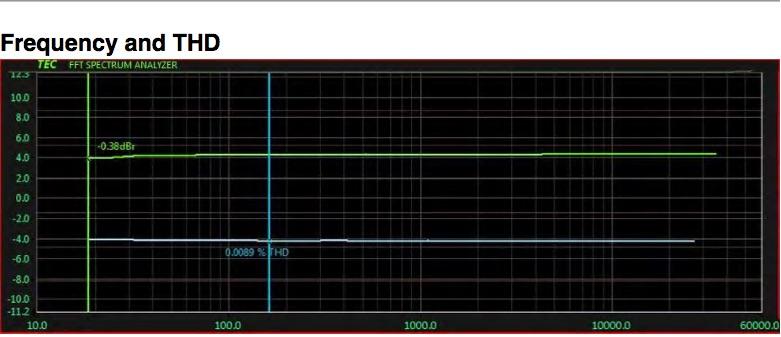 La risposta in frequenza lineare e THD
