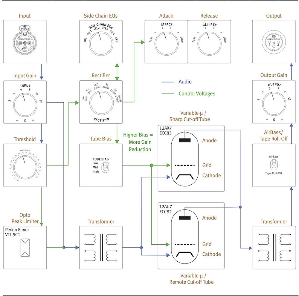 Lo schema elettrico dei controlli di Iron