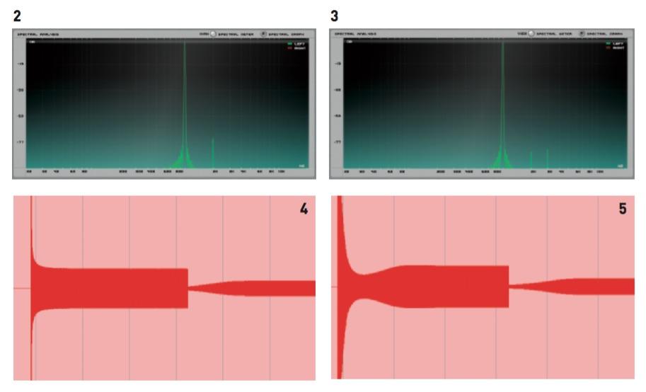 2 – la seconda armonica, presente con un segnale in ingresso di +20 dBu e senza compressione ma con circuito attivo. 3 – con un segnale in ingresso di +4 dBu, le armoniche prodotte dai circuiti sono la seconda e la terza. 4 – imitare un 1176? old+Hard, attacco e rilascio al minimo, 12 db di riduzione del gain. 5 – Giocando sui tempi di attacco e rilascio, è possibile arrivare a nuove curve di compressione, molto interessanti per de nire i transienti; esempio: old+Hard, ratio 1:4, attacco 5, rilascio .5, 15 dB di riduzione del gain