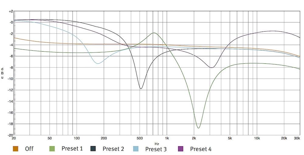 Il differente comportamento in frequenza delle quattro curve di eq da poter applicare al segnale di controllo