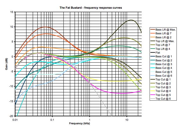 Il grafico della risposta in frequenza