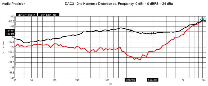 Grafico relativo alla distorsione armonica