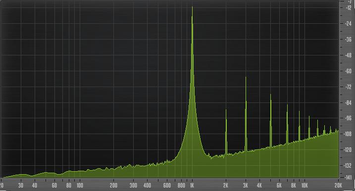 Il grafico mostra la distorsione armonica indotta dal plug-in a 1000 Hz