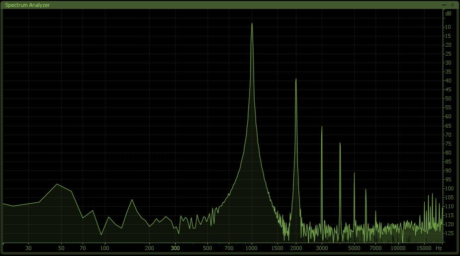 Grafico della distorsione armonica prodotta dal circuito Harmonics