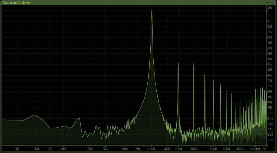 Grafico della distorsione armonica prodotta dal circuito Paralimit