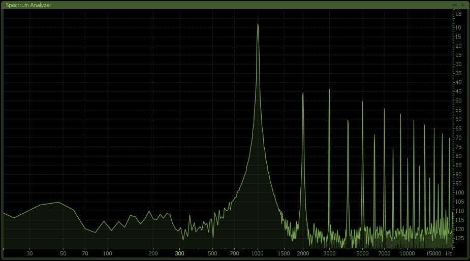 Grafico della distorsione armonica prodotta dal circuito XFormer