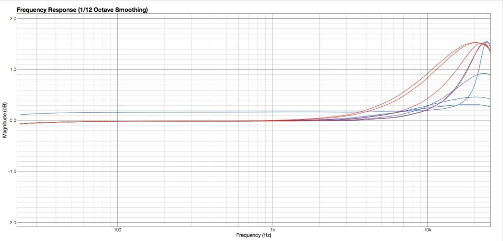 Simulazione curve high shelving
