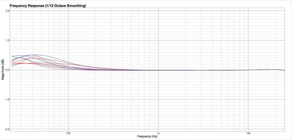 Simulazione curve low shelving