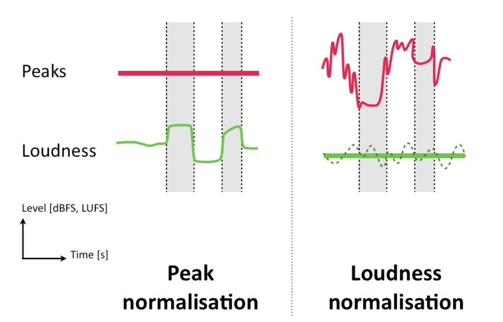 peak loudness normativa