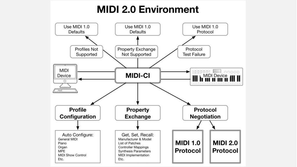 MIDI 2.0 news attualità audiofader