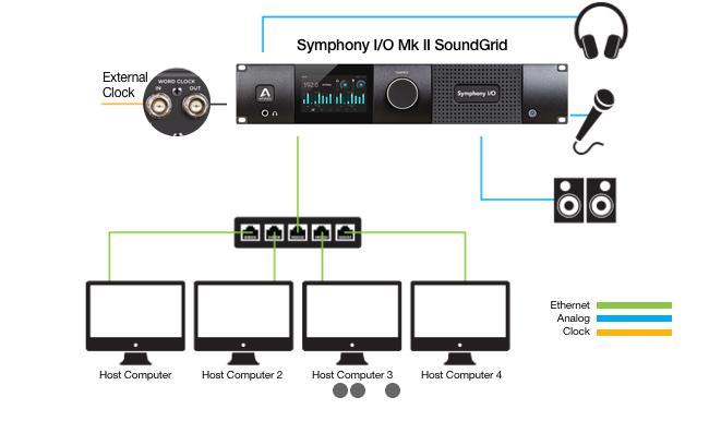 Speciale Waves Soundgrid digigrid software live studio pro audio dsp audiofader