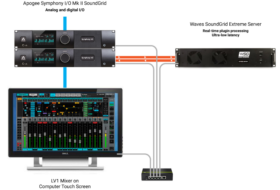 Apogee Symphony mkII soundgrid interfaccia audio convertitore ethernet test audiofader