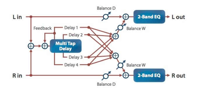 Roland MC-101 multi tap delay programming audiofader