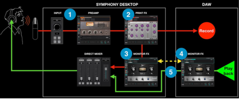 Apogee Symhpony Desktop routing recensione test audiofader andrea scansani routing plug-in