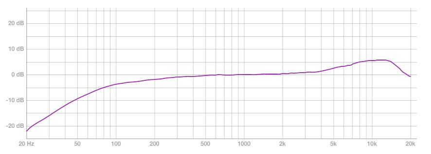 lewitt lct140air microfono stereo condensatore piccolo diaframma test recensione review opinion frenexport andrea scansani audiofader
